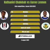 Nathaniel Chalobah vs Aaron Lennon h2h player stats
