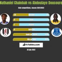 Nathaniel Chalobah vs Abdoulaye Doucoure h2h player stats