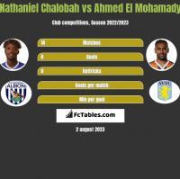 Nathaniel Chalobah vs Ahmed El Mohamady h2h player stats
