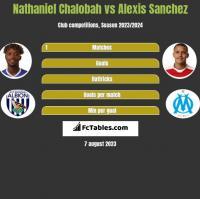 Nathaniel Chalobah vs Alexis Sanchez h2h player stats