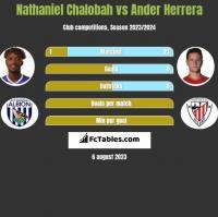 Nathaniel Chalobah vs Ander Herrera h2h player stats