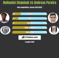 Nathaniel Chalobah vs Andreas Pereira h2h player stats