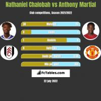 Nathaniel Chalobah vs Anthony Martial h2h player stats