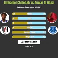 Nathaniel Chalobah vs Anwar El-Ghazi h2h player stats