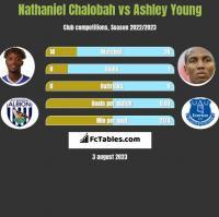 Nathaniel Chalobah vs Ashley Young h2h player stats