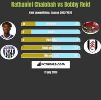 Nathaniel Chalobah vs Bobby Reid h2h player stats