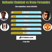 Nathaniel Chalobah vs Bruno Fernandes h2h player stats