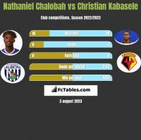 Nathaniel Chalobah vs Christian Kabasele h2h player stats