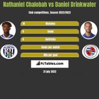 Nathaniel Chalobah vs Daniel Drinkwater h2h player stats