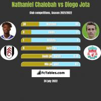 Nathaniel Chalobah vs Diogo Jota h2h player stats