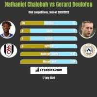 Nathaniel Chalobah vs Gerard Deulofeu h2h player stats