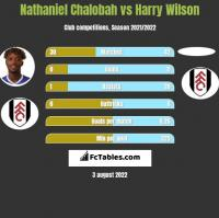 Nathaniel Chalobah vs Harry Wilson h2h player stats