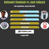 Nathaniel Chalobah vs Jack Colback h2h player stats