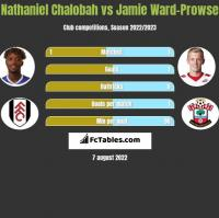 Nathaniel Chalobah vs Jamie Ward-Prowse h2h player stats