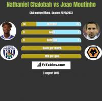 Nathaniel Chalobah vs Joao Moutinho h2h player stats