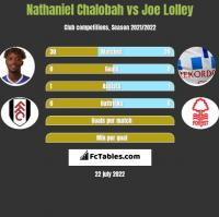Nathaniel Chalobah vs Joe Lolley h2h player stats