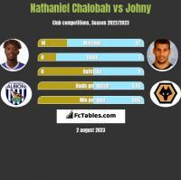 Nathaniel Chalobah vs Johny h2h player stats