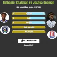 Nathaniel Chalobah vs Joshua Onomah h2h player stats