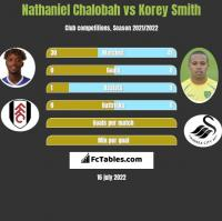Nathaniel Chalobah vs Korey Smith h2h player stats