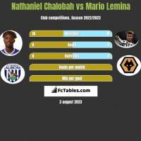 Nathaniel Chalobah vs Mario Lemina h2h player stats