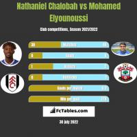Nathaniel Chalobah vs Mohamed Elyounoussi h2h player stats
