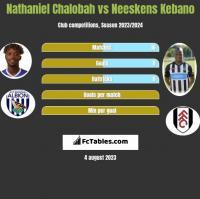 Nathaniel Chalobah vs Neeskens Kebano h2h player stats
