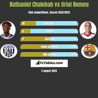 Nathaniel Chalobah vs Oriol Romeu h2h player stats
