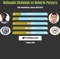 Nathaniel Chalobah vs Roberto Pereyra h2h player stats
