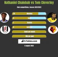 Nathaniel Chalobah vs Tom Cleverley h2h player stats