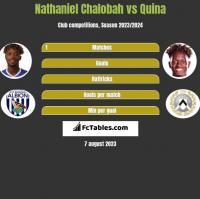 Nathaniel Chalobah vs Quina h2h player stats