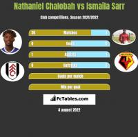 Nathaniel Chalobah vs Ismaila Sarr h2h player stats