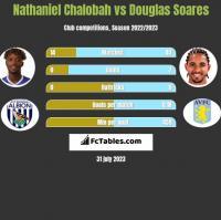 Nathaniel Chalobah vs Douglas Soares h2h player stats