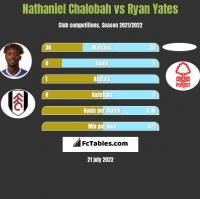 Nathaniel Chalobah vs Ryan Yates h2h player stats