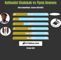 Nathaniel Chalobah vs Flynn Downes h2h player stats