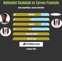 Nathaniel Chalobah vs Tyrese Francois h2h player stats