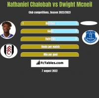 Nathaniel Chalobah vs Dwight Mcneil h2h player stats