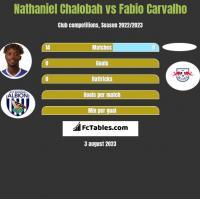 Nathaniel Chalobah vs Fabio Carvalho h2h player stats