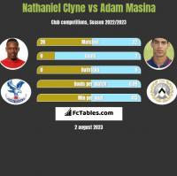 Nathaniel Clyne vs Adam Masina h2h player stats