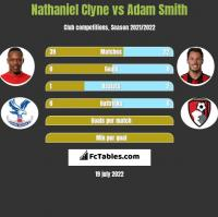 Nathaniel Clyne vs Adam Smith h2h player stats