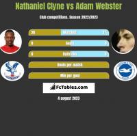 Nathaniel Clyne vs Adam Webster h2h player stats