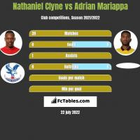 Nathaniel Clyne vs Adrian Mariappa h2h player stats