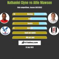 Nathaniel Clyne vs Alfie Mawson h2h player stats