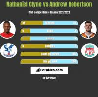 Nathaniel Clyne vs Andrew Robertson h2h player stats
