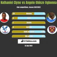 Nathaniel Clyne vs Angelo Obinze Ogbonna h2h player stats