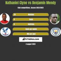 Nathaniel Clyne vs Benjamin Mendy h2h player stats