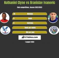 Nathaniel Clyne vs Branislav Ivanovic h2h player stats