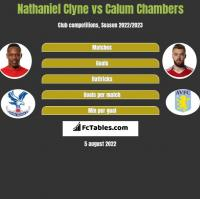 Nathaniel Clyne vs Calum Chambers h2h player stats