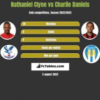 Nathaniel Clyne vs Charlie Daniels h2h player stats