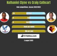 Nathaniel Clyne vs Craig Cathcart h2h player stats