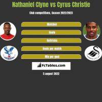 Nathaniel Clyne vs Cyrus Christie h2h player stats